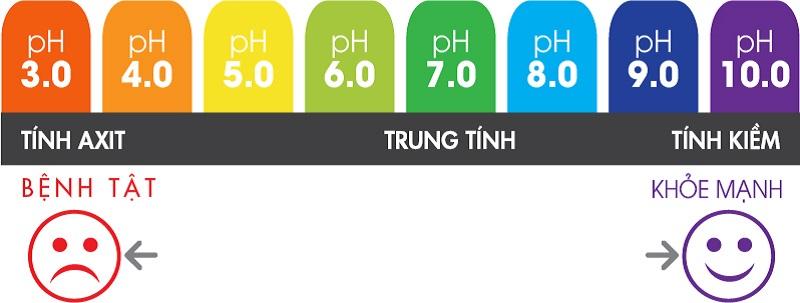 Độ pH trong cơ thể thường được thể hiện bằng chỉ số thể hiện tính kiềm hoặc axit