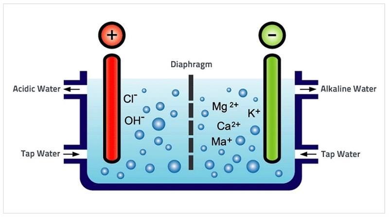 Nước ion kiềm được tạo ra từ quá trình điện phân nước