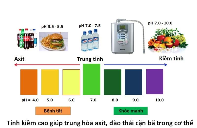 Độ pH trong nước có ảnh hưởng lớn tới mùi vị của nước