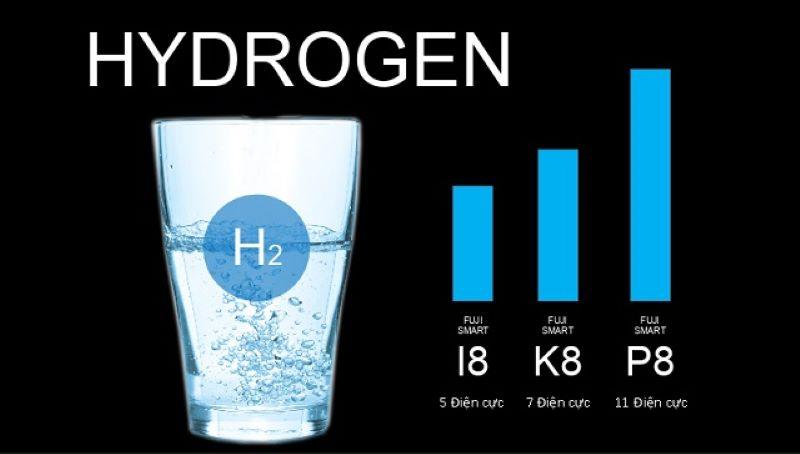 Nồng độ Hydrogen trong máy đạt mức cao nhất trong các model của hãng