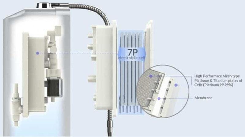 Máy lọc nước ion kiềm Ionia SM S112TL sở hữu 7 tấm điện cực